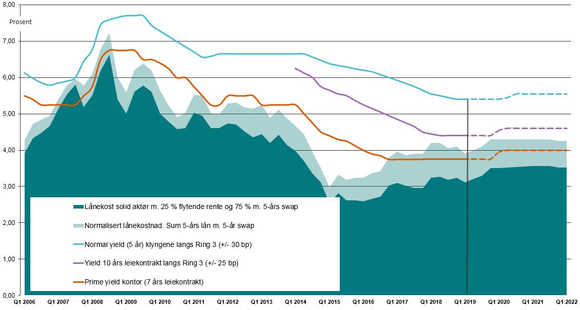 Utvikling for yielder, yieldgap og lånekostnad for kontor i Oslo